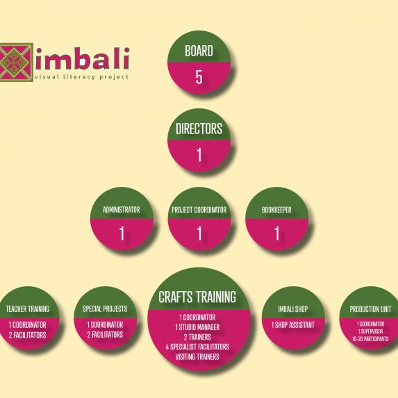 imbali organisational structure